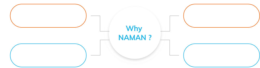 Why-naman